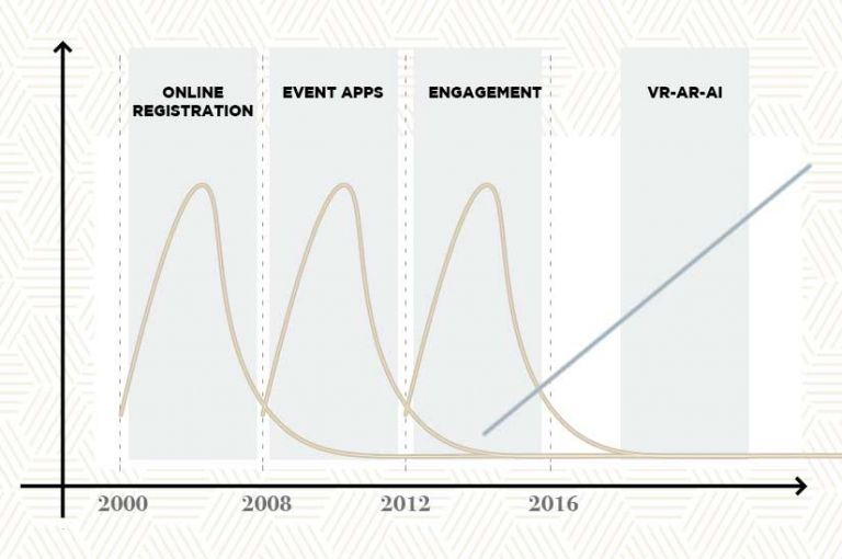 event tech evolution by Event Manager Blog